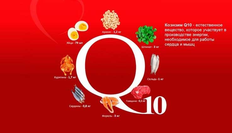 Как принимать коэнзим q10